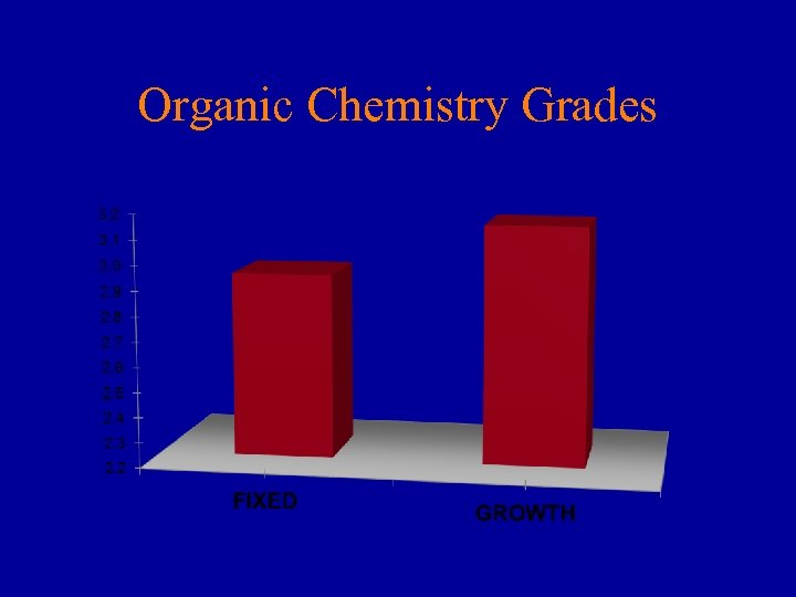 Organic Chemistry Grades