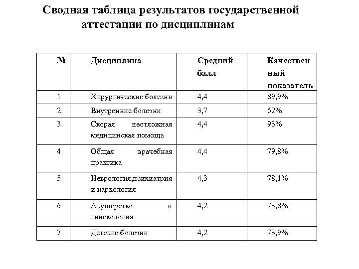 Сводная таблица результатов государственной аттестации по дисциплинам № Дисциплина Средний балл Качествен ный показатель