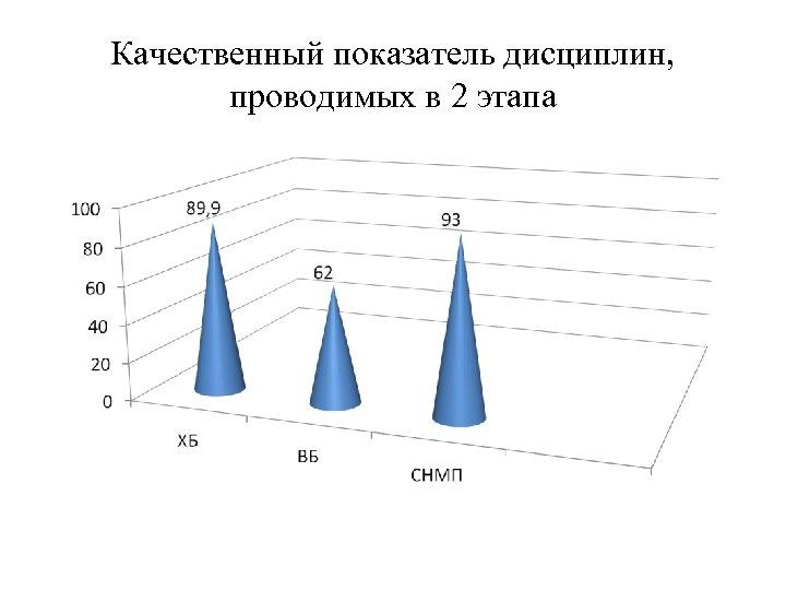 Качественный показатель дисциплин, проводимых в 2 этапа
