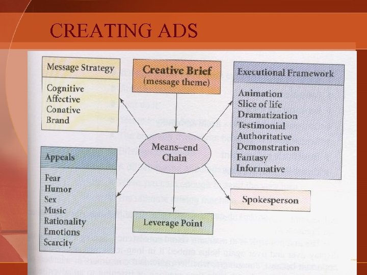 CREATING ADS