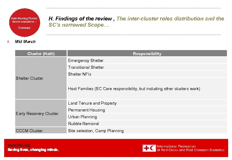 Haiti Welcome. Shelter Meeting to Needs evaluation – the IFRC Summary 1. H. Findings