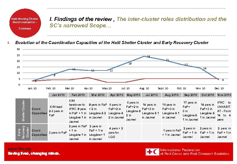 Haiti Welcome. Shelter Meeting to Needs evaluation – the IFRC Summary 1. I. Findings