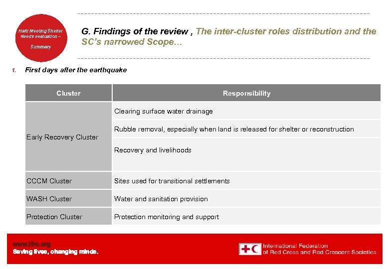 Haiti Welcome. Shelter Meeting to Needs evaluation – the IFRC Summary 1. G. Findings