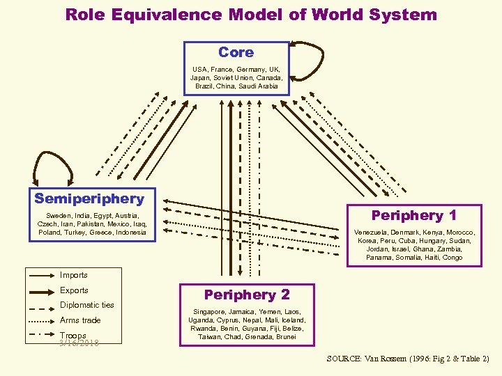 Role Equivalence Model of World System Core USA, France, Germany, UK, Japan, Soviet Union,