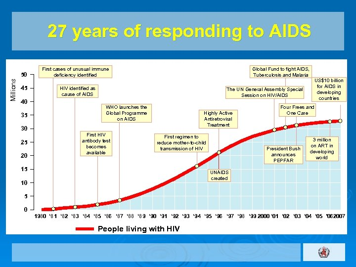 27 years of responding to AIDS Millions 50 45 40 35 First cases of