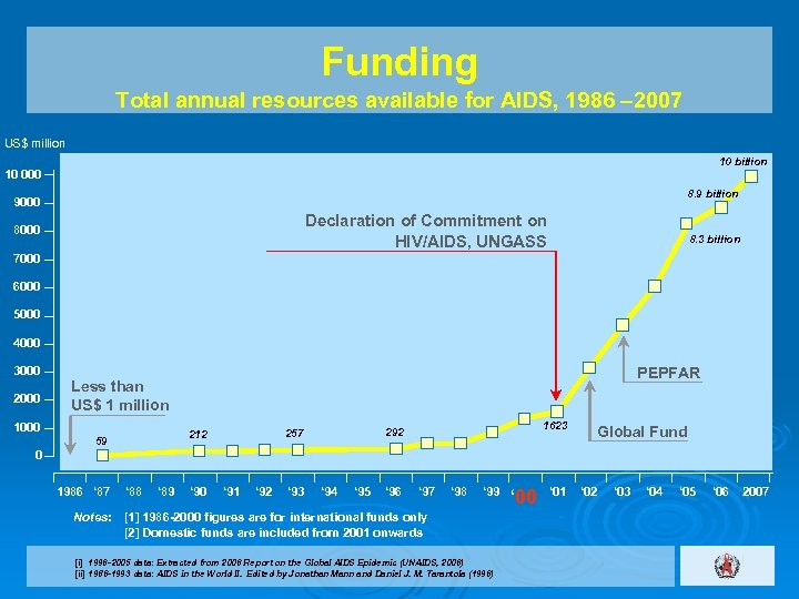 Funding Total annual resources available for AIDS, 1986 ‒ 2007 US$ million 10 billion