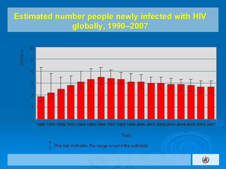 Millions Estimated number people newly infected with HIV globally, 1990– 2007 6 5 4