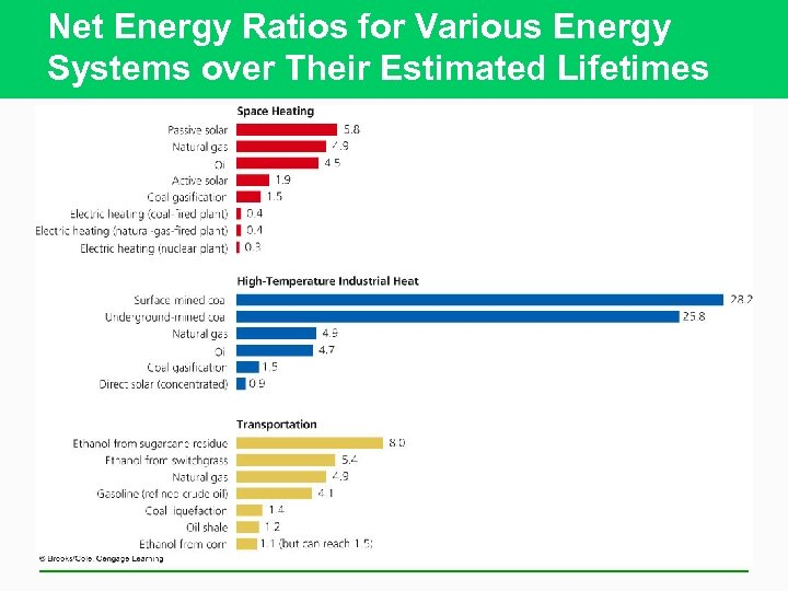 Net Energy Ratios for Various Energy Systems over Their Estimated Lifetimes