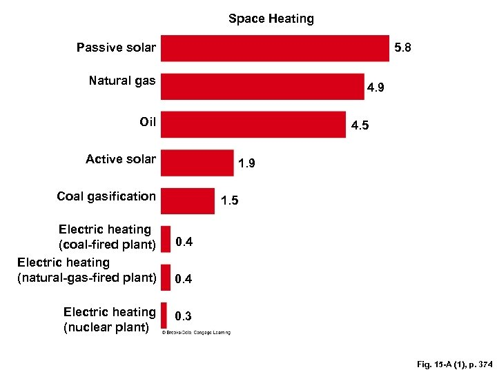 Space Heating Passive solar 5. 8 Natural gas 4. 9 Oil 4. 5 Active