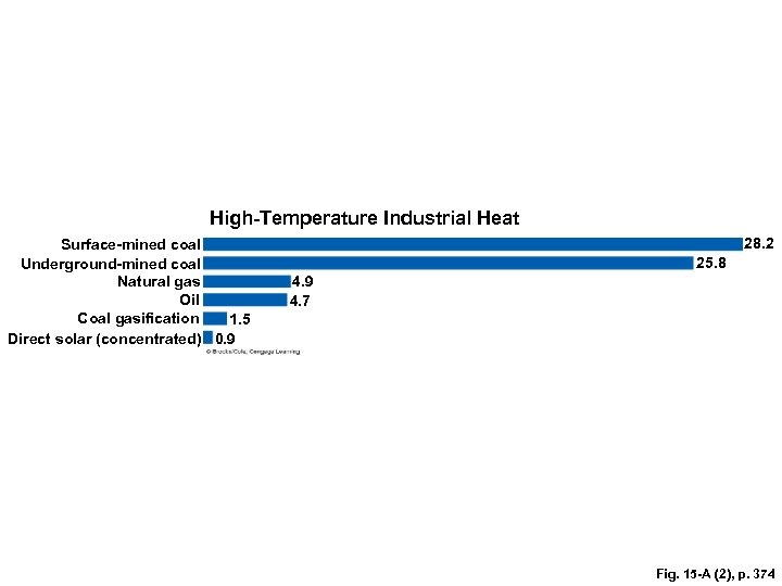 High-Temperature Industrial Heat Surface-mined coal Underground-mined coal Natural gas Oil Coal gasification 1. 5