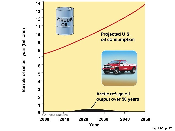 14 13 Barrels of oil per year (billions) 12 11 Projected U. S. oil