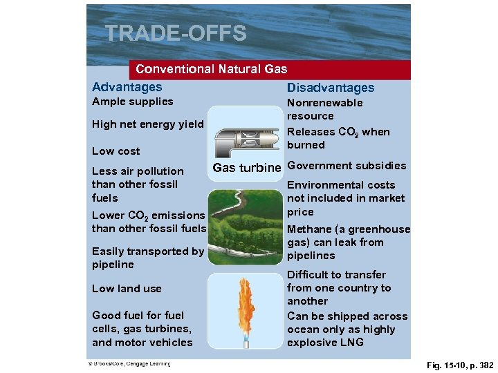 TRADE-OFFS Conventional Natural Gas Advantages Disadvantages Ample supplies High net energy yield Low cost