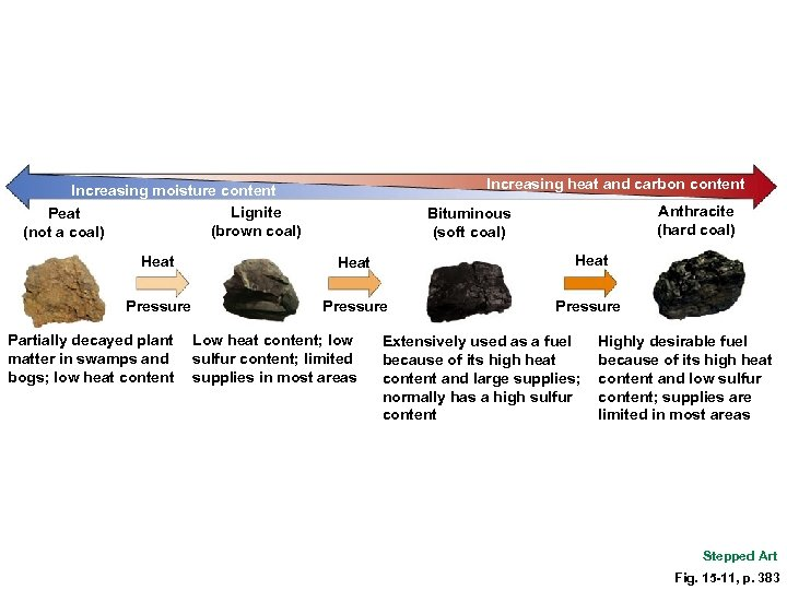 Increasing heat and carbon content Increasing moisture content Lignite Peat (brown coal) (not a