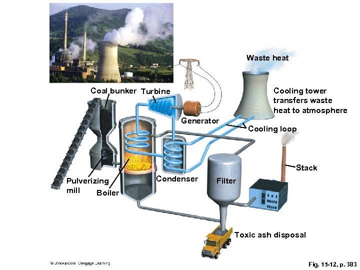 Waste heat Coal bunker Turbine Cooling tower transfers waste heat to atmosphere Generator Cooling