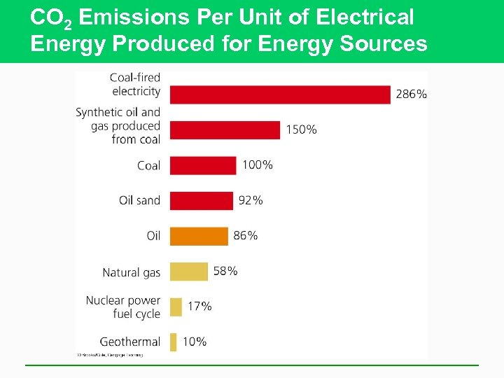 CO 2 Emissions Per Unit of Electrical Energy Produced for Energy Sources