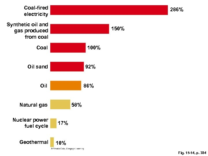 Coal-fired electricity 286% Synthetic oil and gas produced from coal 150% Coal 100% Oil