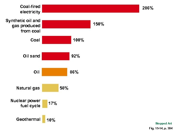 Coal-fired electricity 286% Synthetic oil and gas produced from coal 150% Coal 100% 92%