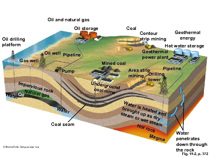 Oil and natural gas Oil storage Coal Oil drilling platform Geothermal energy Hot water