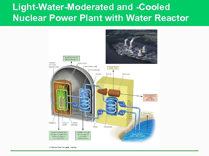 Light-Water-Moderated and -Cooled Nuclear Power Plant with Water Reactor