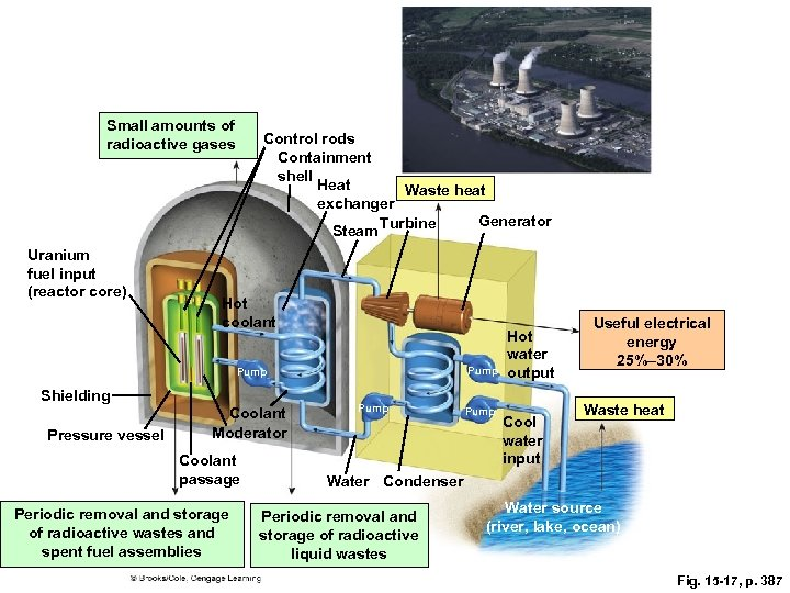 Small amounts of radioactive gases Uranium fuel input (reactor core) Control rods Containment shell