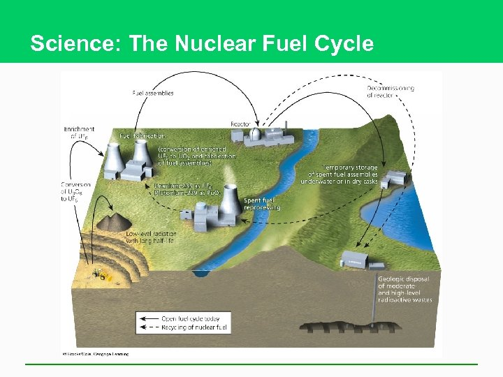 Science: The Nuclear Fuel Cycle