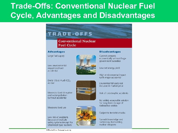 Trade-Offs: Conventional Nuclear Fuel Cycle, Advantages and Disadvantages