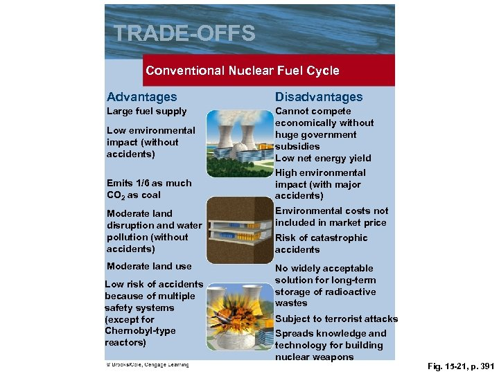 TRADE-OFFS Conventional Nuclear Fuel Cycle Advantages Disadvantages Large fuel supply Cannot compete economically without