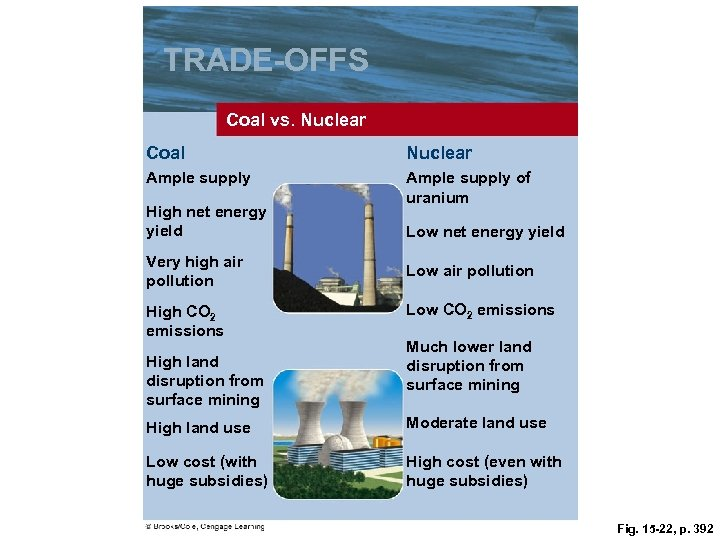 TRADE-OFFS Coal vs. Nuclear Coal Nuclear Ample supply of uranium High net energy yield