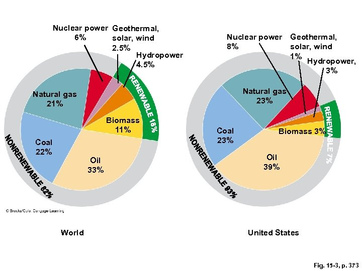 Nuclear power Geothermal, 6% solar, wind 2. 5% Hydropower 4. 5% Nuclear power Geothermal,