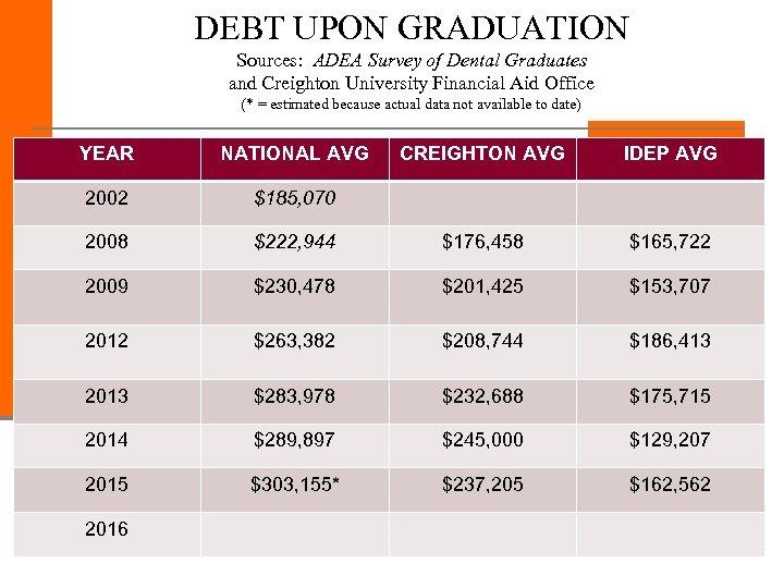 DEBT UPON GRADUATION Sources: ADEA Survey of Dental Graduates and Creighton University Financial Aid
