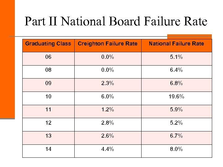 Part II National Board Failure Rate Graduating Class Creighton Failure Rate National Failure Rate