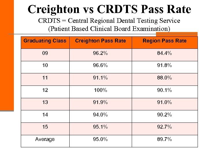 Creighton vs CRDTS Pass Rate CRDTS = Central Regional Dental Testing Service (Patient Based