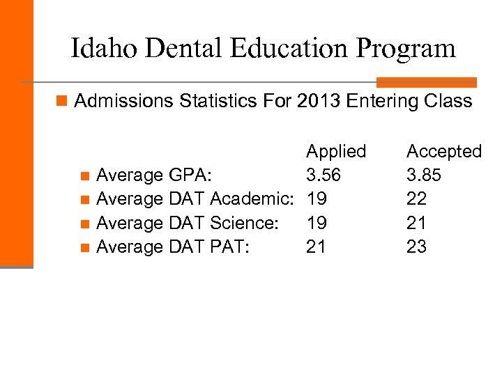 Idaho Dental Education Program n Admissions Statistics For 2013 Entering Class Applied n Average