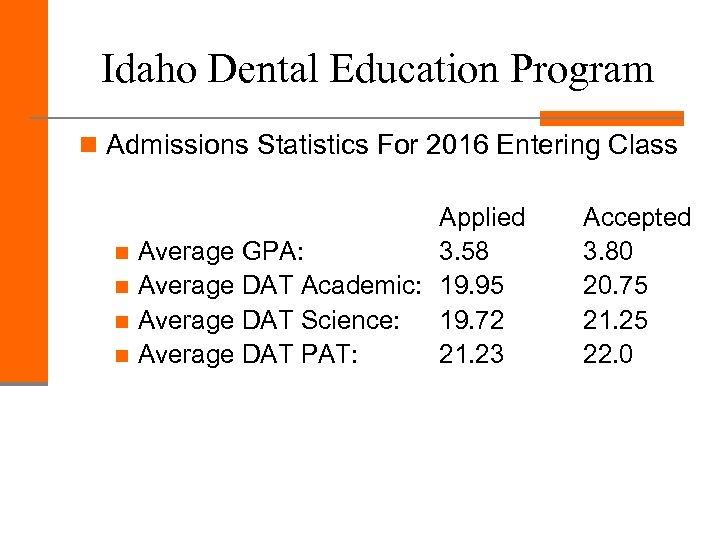 Idaho Dental Education Program n Admissions Statistics For 2016 Entering Class Applied n Average