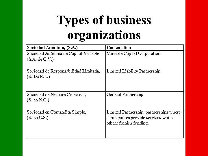 Types of business organizations Sociedad Anónima, (S. A. ) Corporation Sociedad Anónima de Capital