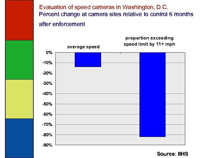 Evaluation of speed cameras in Washington, D. C. Percent change at camera sites relative