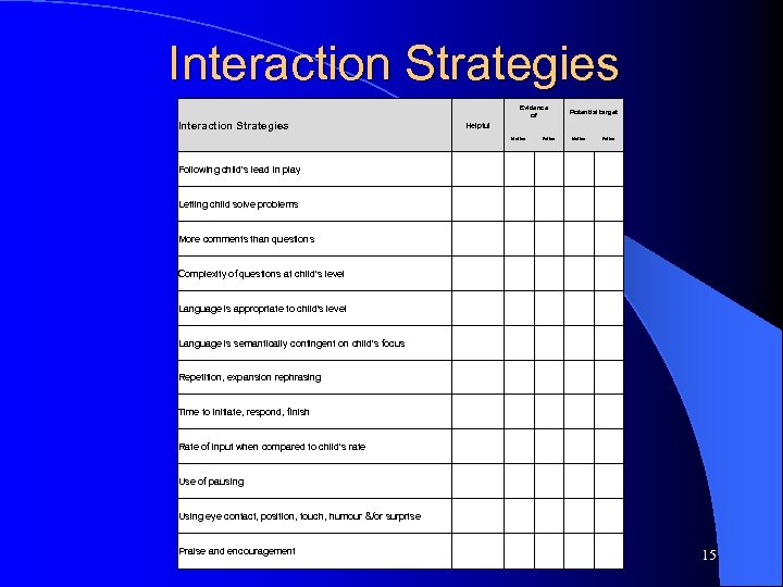 Interaction Strategies Evidence Potential target of Interaction Strategies Helpful Mother Father Following child's lead