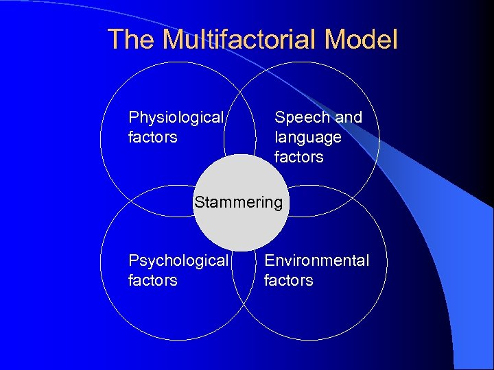 The Multifactorial Model Physiological factors Speech and language factors Stammering Psychological factors Environmental factors
