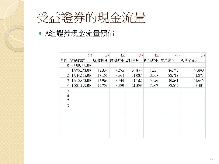 受益證券的現金流量 A組證券現金流量預估 22