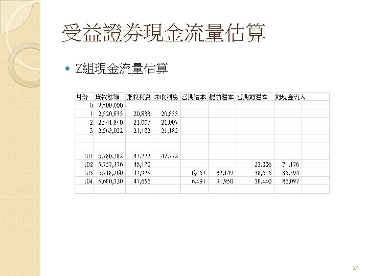 受益證券現金流量估算 Z組現金流量估算 24