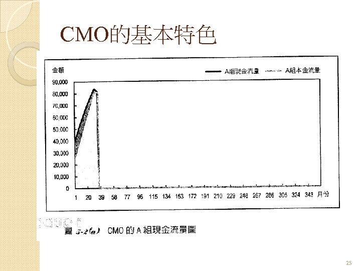 CMO的基本特色 25