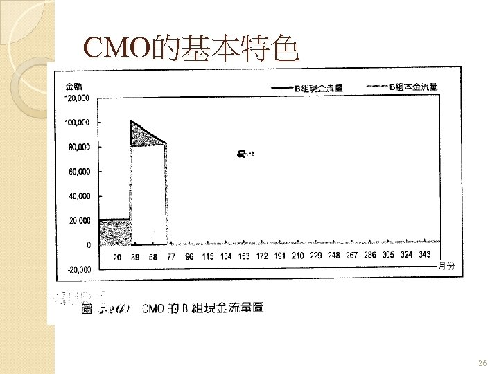 CMO的基本特色 26