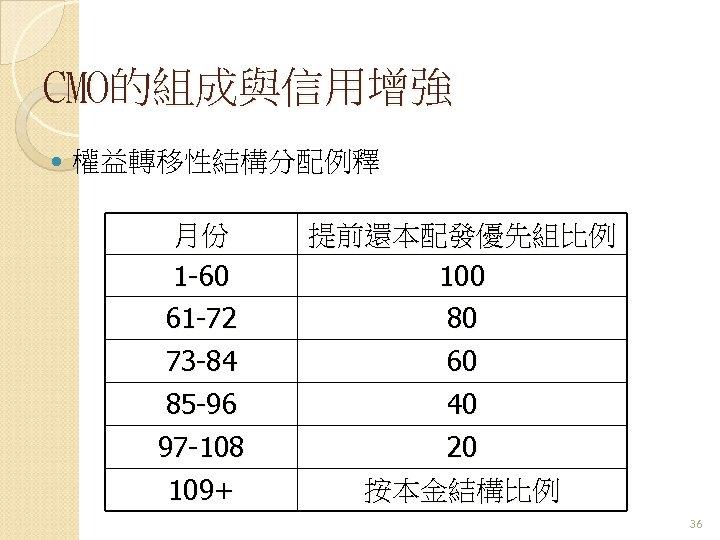 CMO的組成與信用增強 權益轉移性結構分配例釋 月份 1 -60 提前還本配發優先組比例 100 61 -72 73 -84 80 60 85
