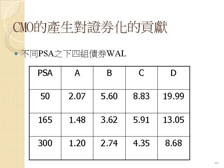 CMO的產生對證券化的貢獻 不同PSA之下四組債券WAL PSA A B C D 50 2. 07 5. 60 8. 83