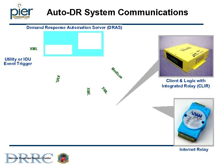 Auto-DR System Communications Demand Response Automation Server (DRAS) Utility XML Utility or IOU Event