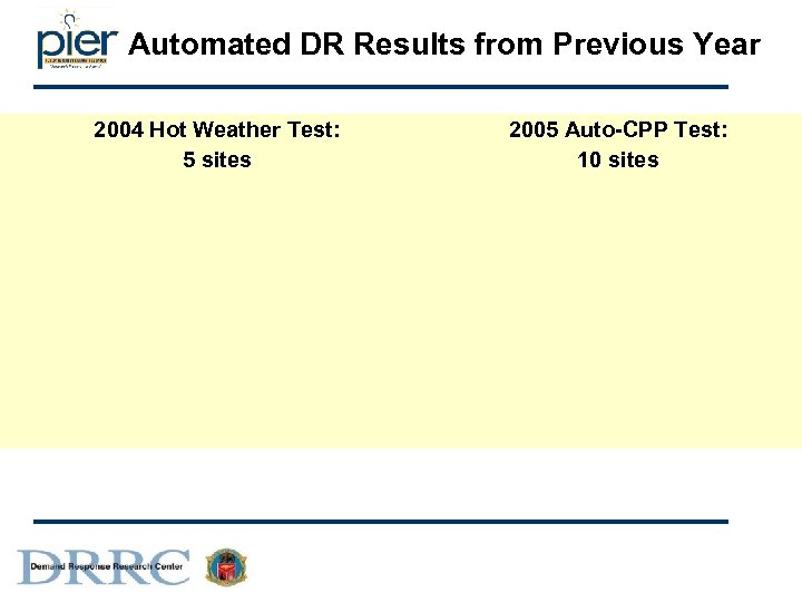 Automated DR Results from Previous Year 2004 Hot Weather Test: 5 sites 2005 Auto-CPP