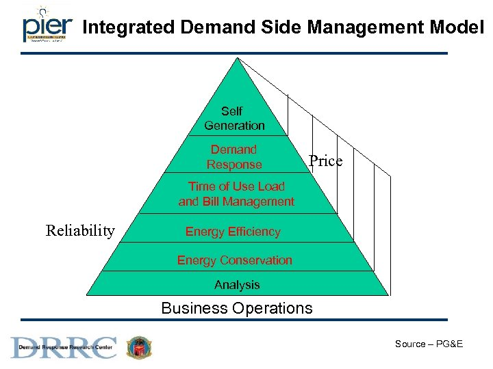 Integrated Demand Side Management Model Self Generation Demand Response Price Time of Use Load