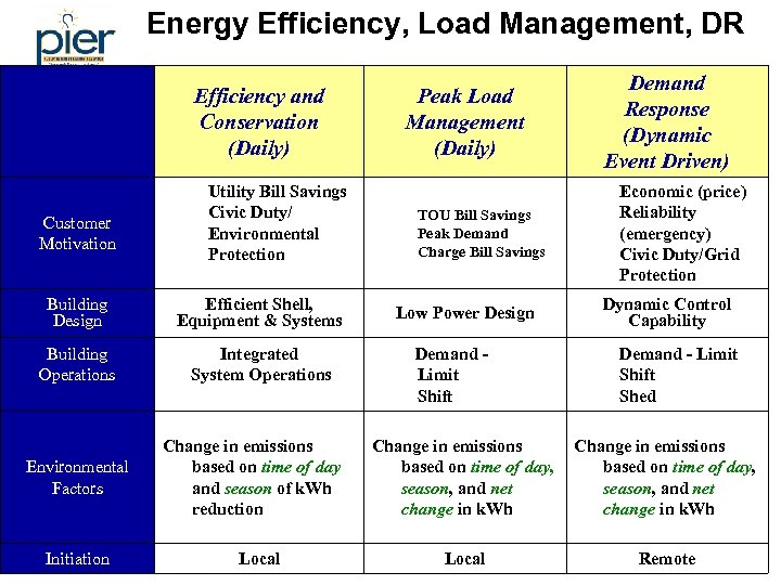 Energy Efficiency, Load Management, DR Efficiency and Conservation (Daily) Customer Motivation 1. 2. Utility