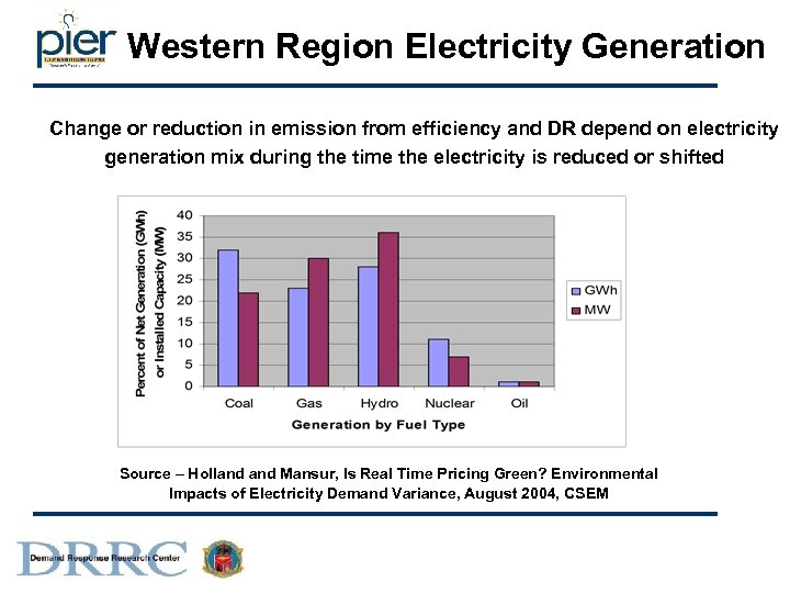 Western Region Electricity Generation Change or reduction in emission from efficiency and DR depend