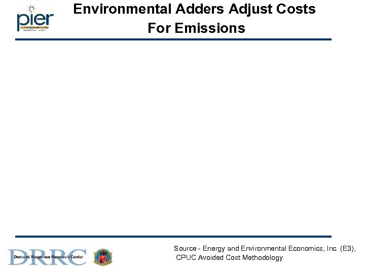 Environmental Adders Adjust Costs For Emissions Source - Energy and Environmental Economics, Inc. (E